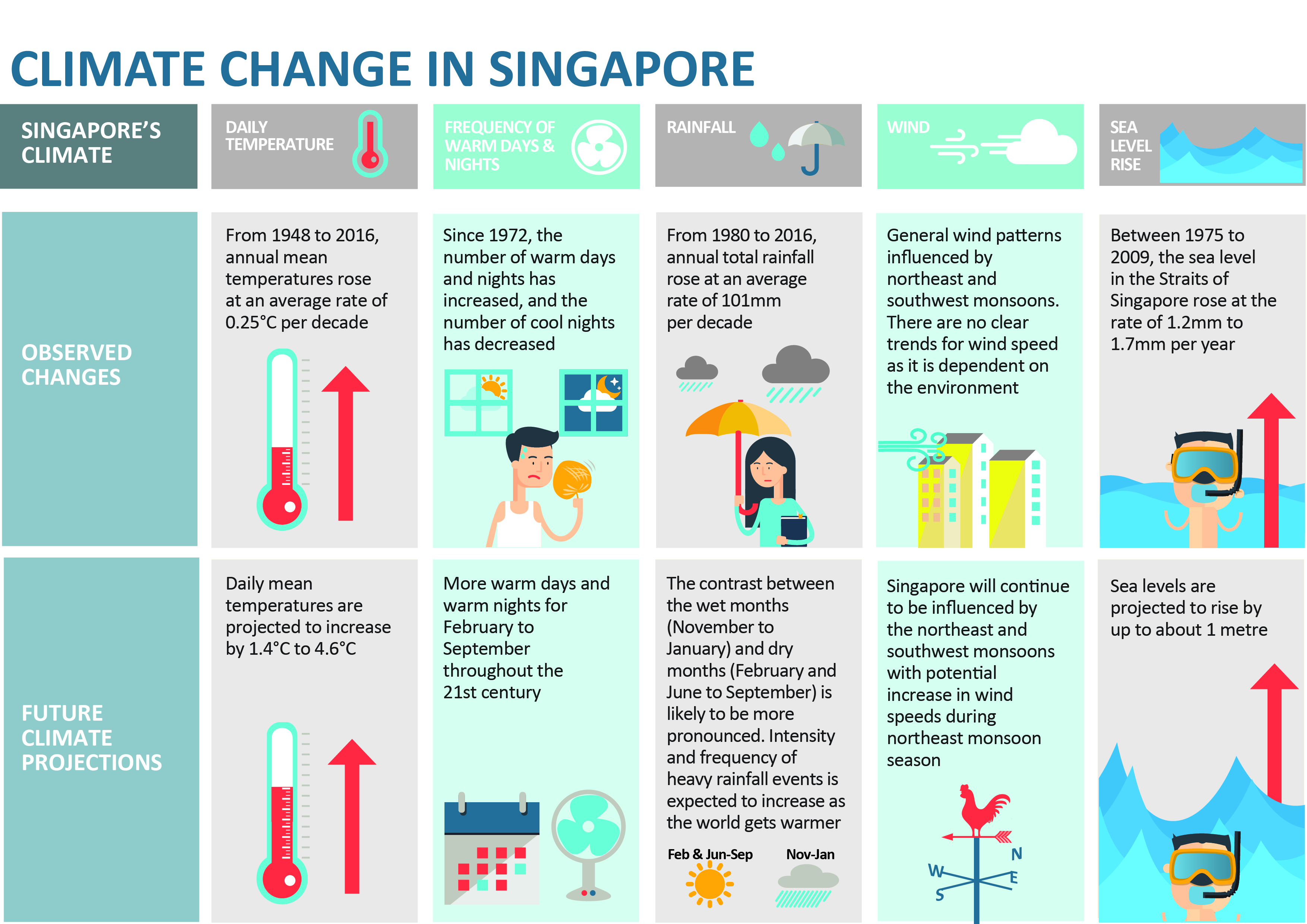 Infographic - Climate Change in Singapore